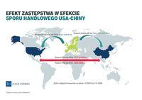 Efekt zastępstwa w efekcie sporu handlowego Chiny-USA