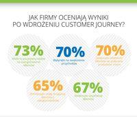 Jak firmy oceniają wyniki po wdrożeniu customer journey?