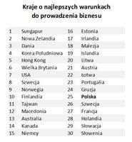 Kraje o najlepszych warunkach do prowadzenia biznesu