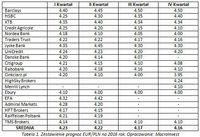 Tabela 1. Zestawienie prognoz EUR/PLN na 2016 rok. Opracowanie: MacroInvest