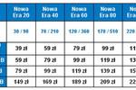 Era: nowe taryfy