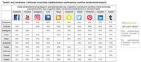 Współkorzystanie z serwisów social media