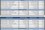 Obroty na rynkach GPW I 2012 r.