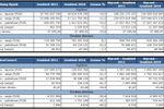 Obroty na rynkach GPW I-XII 2011 r.