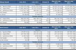 Obroty na rynkach GPW II 2012 r.