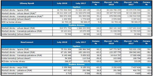 Obroty na rynkach GPW II 2018 r.