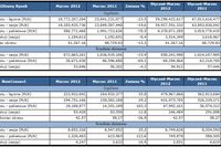 Obroty na rynkach GPW III 2012 r.