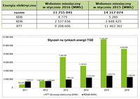 Energia elektryczna - styczeń, lata 2011 - 2016