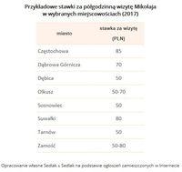Przykładowe stawki za półgodzinną wizytę Mikołaja w wybranych miejscowościach (2017)