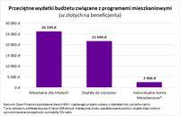 Przeciętne wydatki budżetu związane z programami mieszkaniowymi
