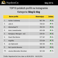 TOP10 polskich profili na Instagramie - blog & vlog