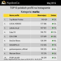 TOP10 polskich profili na Instagramie - marka