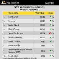 TOP10 polskich profili na Instagramie - organizacje