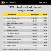 TOP10 polskich profili na Instagramie - osoba