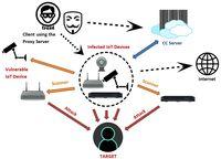 OMG atakuje urządzenia internetu rzeczy