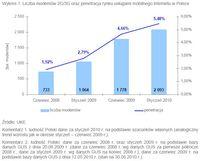 Liczba modemów 2G/3G oraz penetracja rynku usługami mobilnego Internetu w Polsce