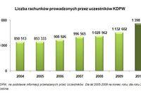 Rachunki papierów wartościowych IX 2010