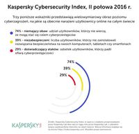 Kaspersky Cybersecurity Index II poł. 2016