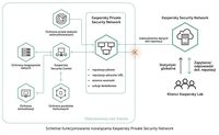Kaspersky Private Security Network - schemat