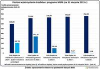 Poziom wykorzystania środków z programu MdM