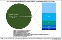 Wartość bezpośrednich wydatków mieszkaniowych z budżetu państwa - 2015