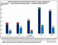 Spadek dostępności nowych mieszkań z dopłatą na 5 największych rynkach