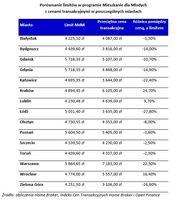 Porównanie limitów w programie MdM z cenami transakcyjnymi w poszczególnych miastach