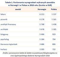 Tabela 1. Porównanie wynagrodzeń wybranych zawodów  w Norwegii i w Polsce w 2018 roku