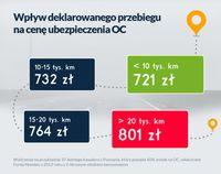 Wpływ deklarowanego przebiegu na cenę ubezpieczenia OC