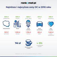 Średnie ceny OC w 2018 r.