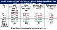 Zmiana liczby OC i wartości zlikwidowanych szkód