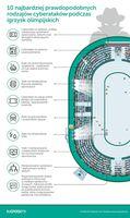 10 najbardziej prawdopodobnych rodzajów cyberataków podczas igrzysk olimpijskich
