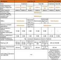 Plany taryfowe Orange