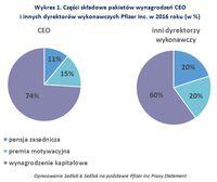 Wykres 1. Części składowe pakietów wynagrodzeń CEO i innych dyrektorów wykonawczych Pfizer Inc.