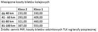 Miesięczne koszty biletów kolejowych