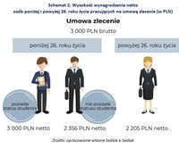 Schemat 2.Wysokość wynagrodzenia osób poniżej i powyżej 26. roku życia pracujących na umowę zlecenia