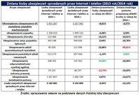 Zmiana liczby ubezpieczeń sprzedanych przez Internet i telefon (2013 rok/2014 rok)