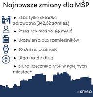Najnowsze zmiany dla MSP