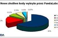 PandaLabs: złośliwe oprogramowanie 2009