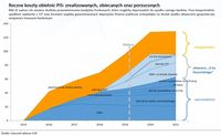 Roczne koszty obietnic PiS: zrealizowanych, obiecanych oraz porzuconych