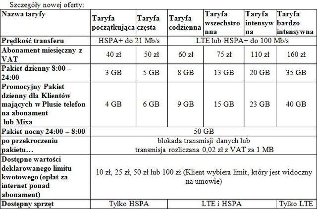 Internet mobilny w Plusie: nowe taryfy - eGospodarka.pl ...