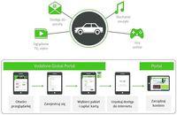 Internet w samochodzie w Plus