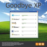 Goodbye Windows XP - wzmianki