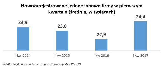 Rejestracja REGON III 2017