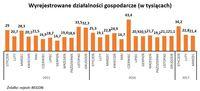 Wyrejestrowane działalności gospodarcze (w tysiącach)