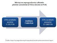 Miesięczne wynagrodzenie całkowite pilotów samolotów w Polsce (brutto w PLN)