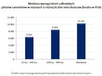 Mediana wynagrodzeń całkowitych pilotów samolotów w miastach o różnej liczbie mieszkańców (brutto w