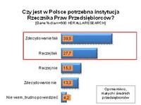 Czy w Polsce jest potrzebna instytucja Rzecznika Praw Przedsiębiorców