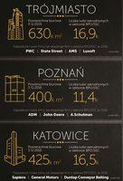Trójmiasto, Poznań i Katowice