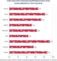 Liczba wizyt, które zrekompensują Mikołajowi kupno stroju  (wizyty półgodzinne w dniu 6 grudnia)
